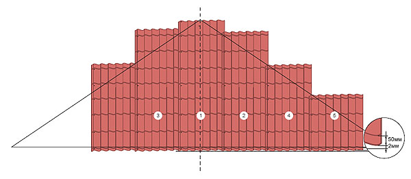 правила укладки металлочерепицы на крышу